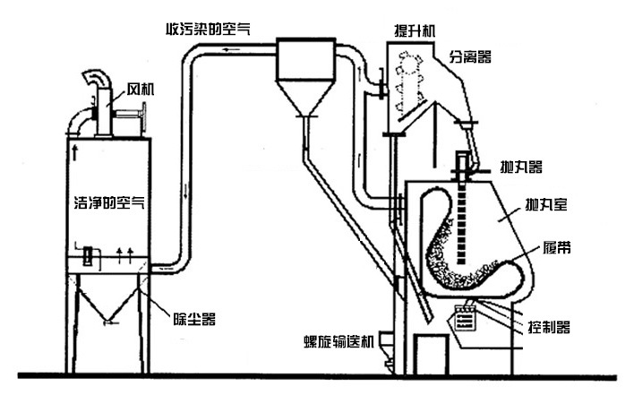 Q3210履带式抛丸机